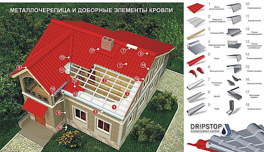 Челябинский завод по производству металлочерепицы